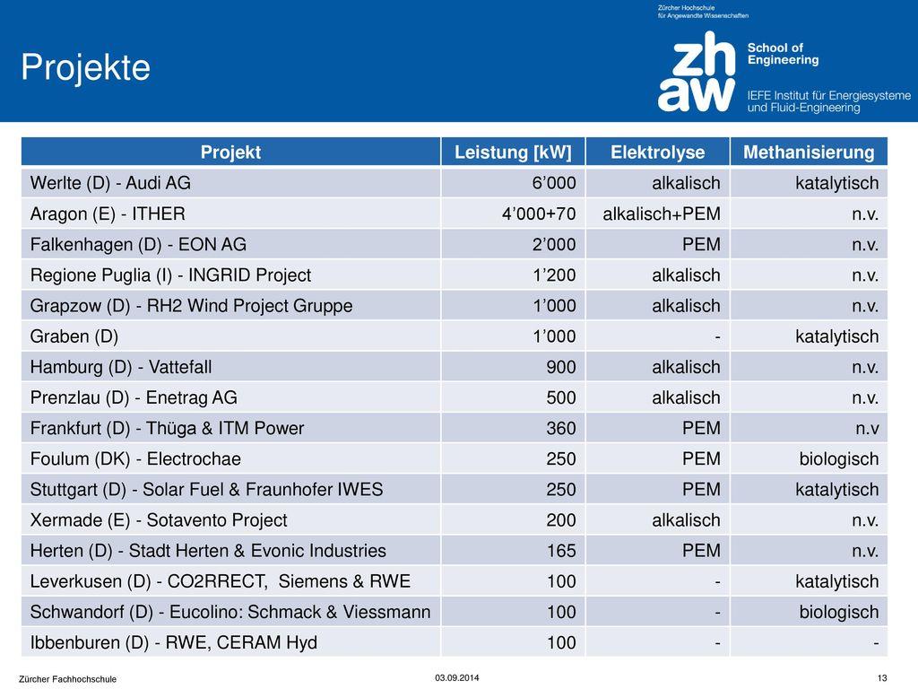 Projekte Projekt Leistung [kW] Elektrolyse Methanisierung